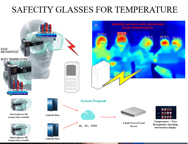 face rec body temperature eye glases safecityPicture